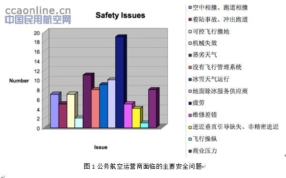 提高公务航空安全管理水平的措施
